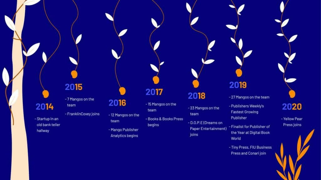 Mango Publishing Group Timeline